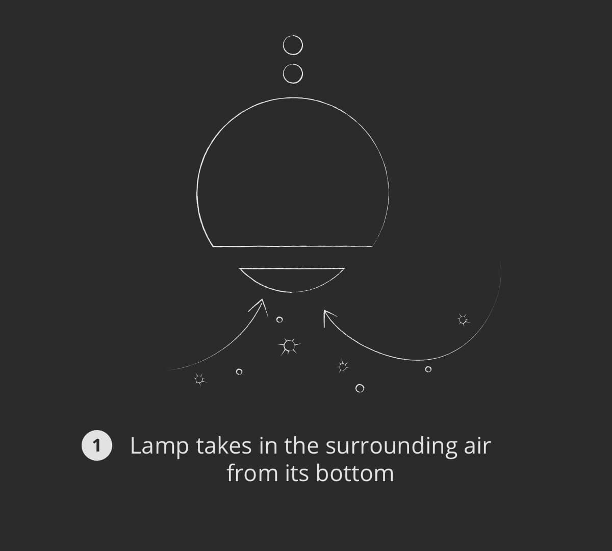 Lamp takes in the surrounding air from its bottom